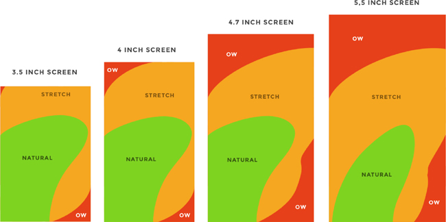 The mechanics of interface design - O'Reilly Media