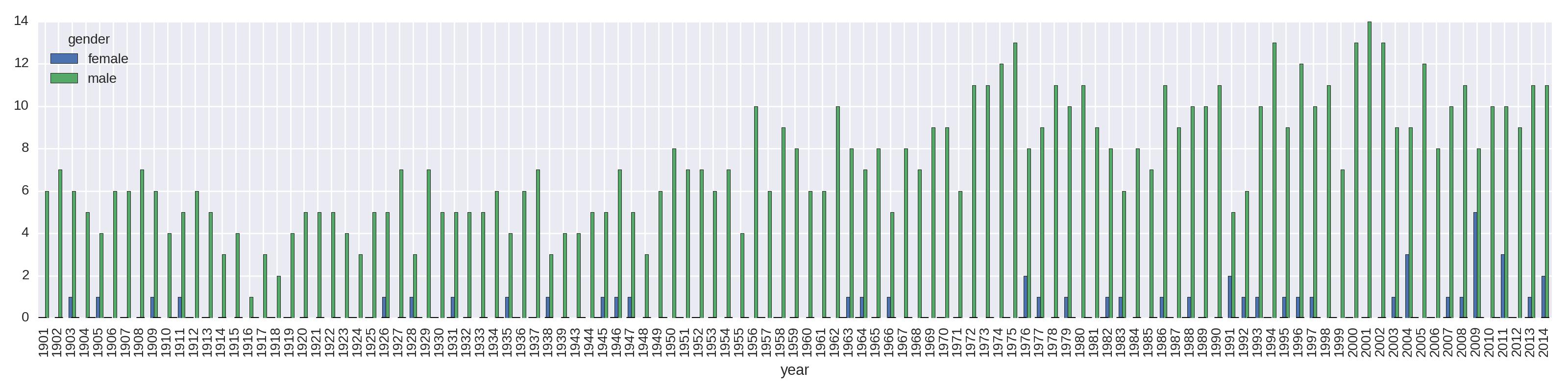 Exploring data with Pandas - O'Reilly Media