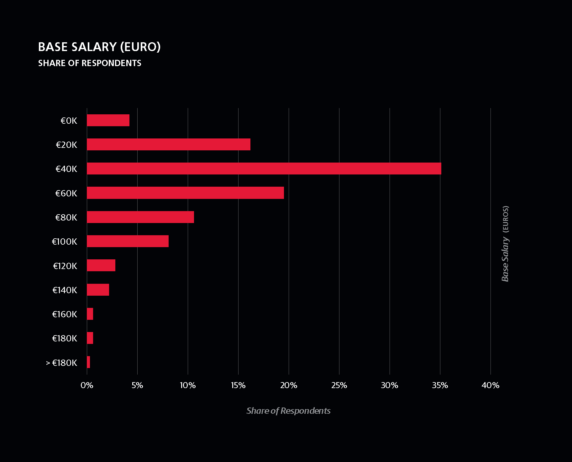 Salaire des data scientists en europe.