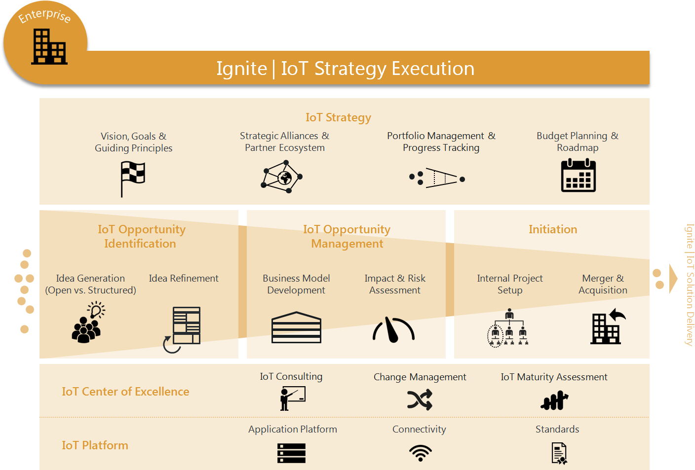 Figure: Ignite | IoT Strategy Execution