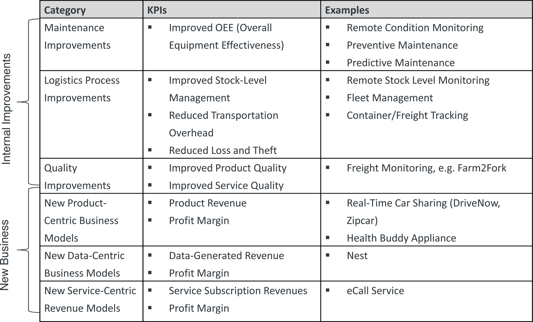 IoT Business Opportunity Categories