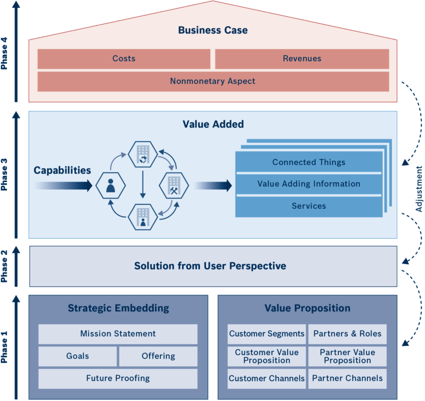IoT Business Model Builder