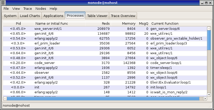 inel 09 processes