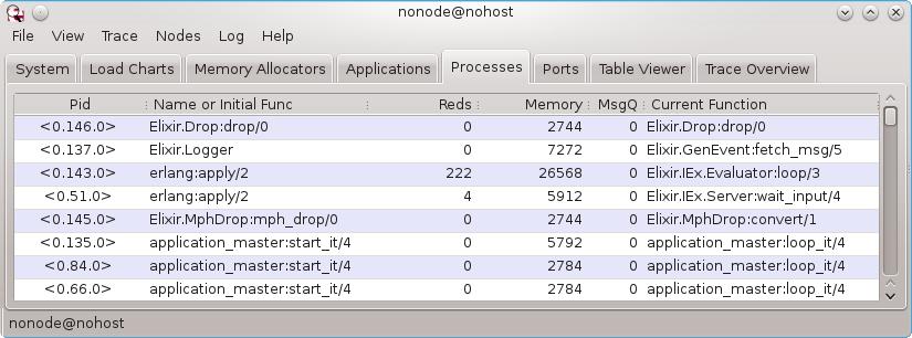 top line PID 0.2501.0