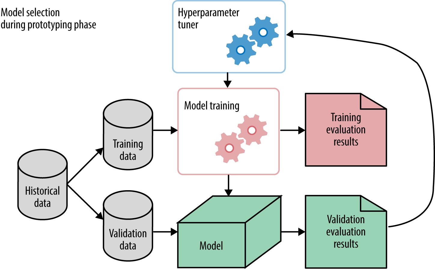 Evaluating Machine Learning Models - O'Reilly Media