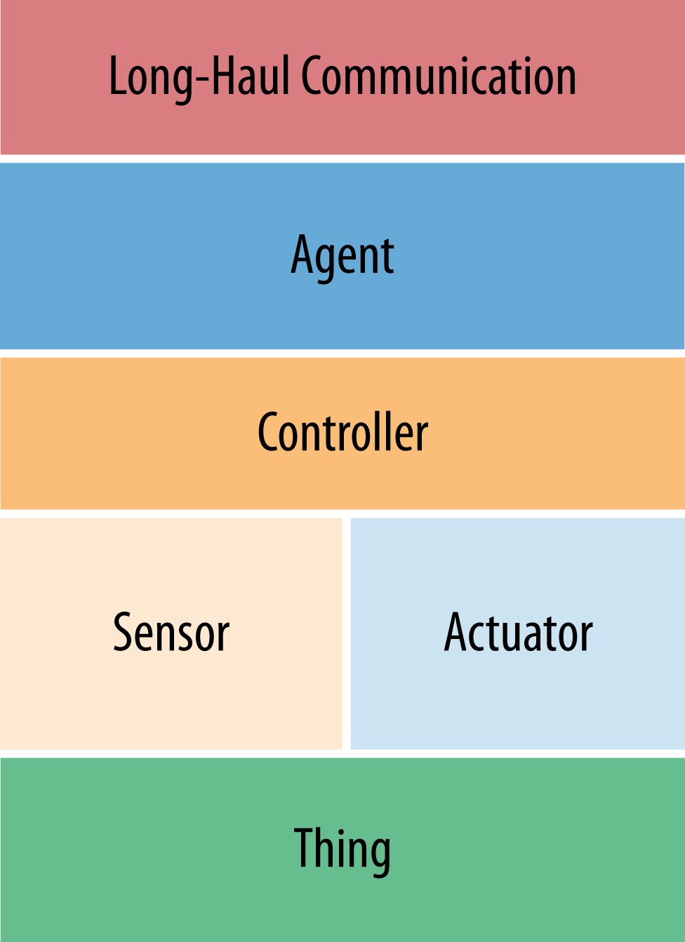 "An IoT ""Thing"" anatomy describing the key elements resident in an edge device"