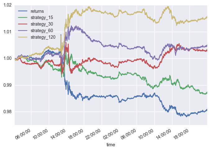 Algorithmic trading in less than 100 lines of Python code - O'Reilly
