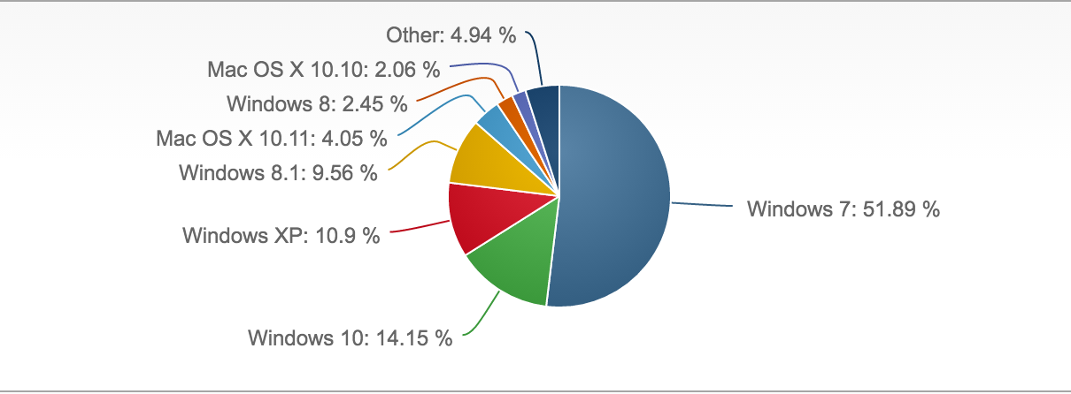 an overview of the market shares by microsoft and the general use of the windows operating system