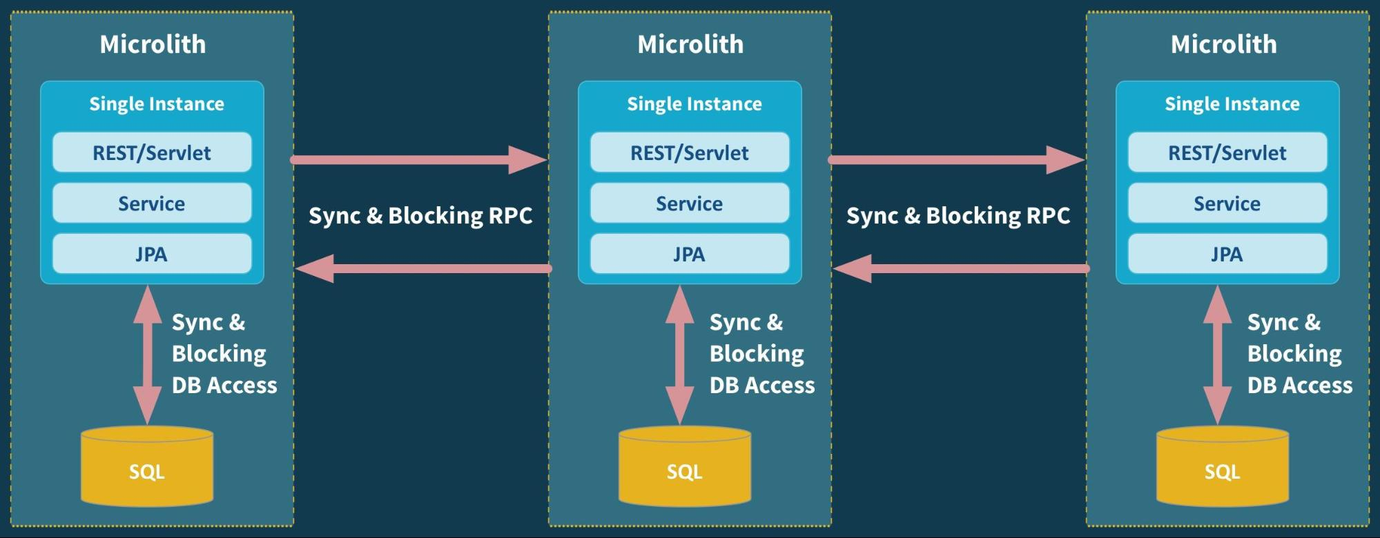 Are we building Microservices or Microliths?