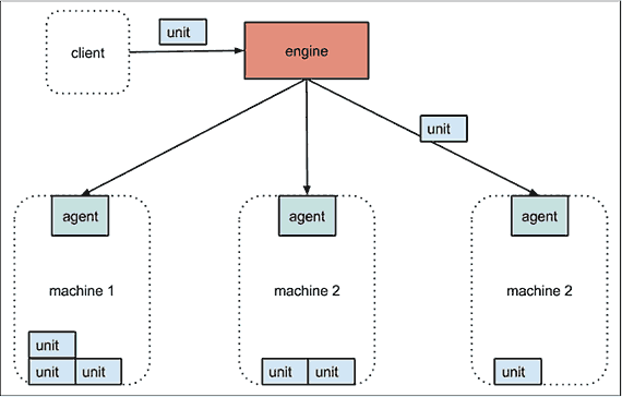 Figure 12-2. Fleet Architecture