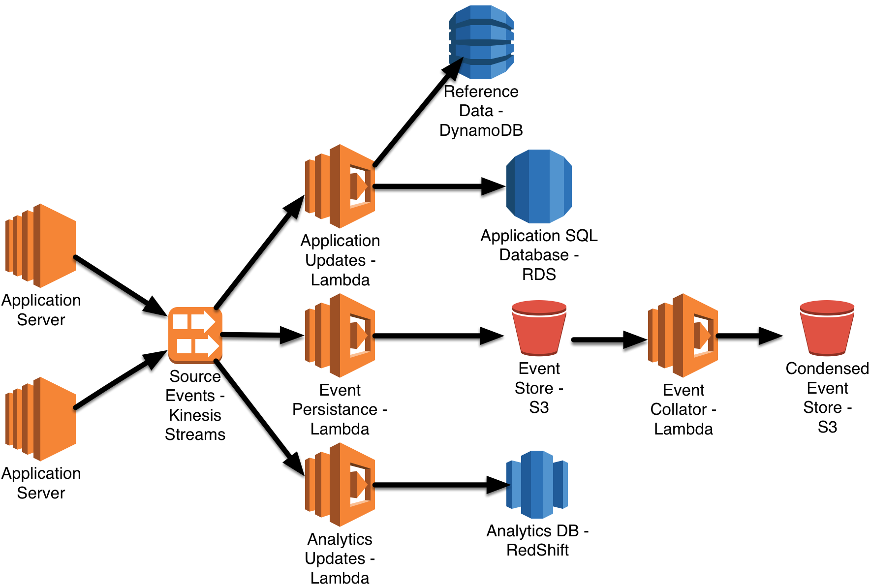 Using serverless architectures to build applications with