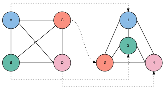 Example of isomorphic graphs.