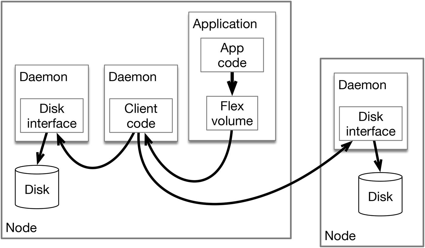 shared data platform in a Kubernetes system