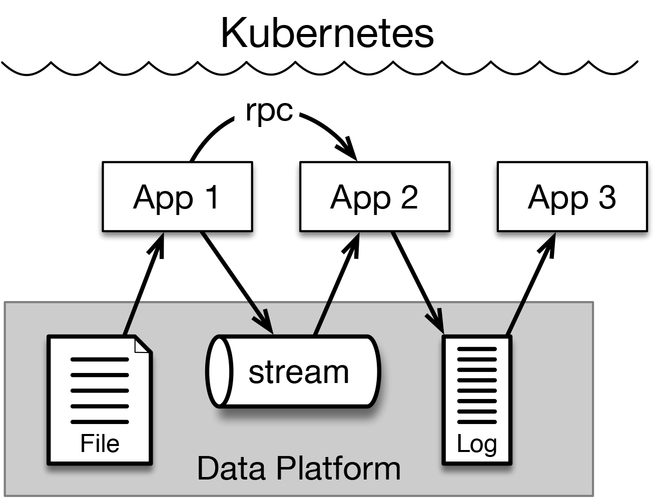 applications would be able to communicate state by persisting data