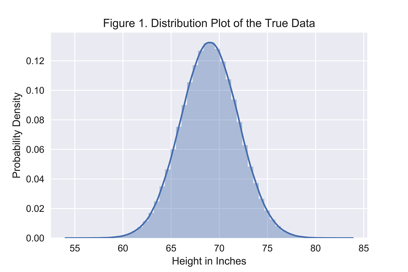 distribution plot true data distribution