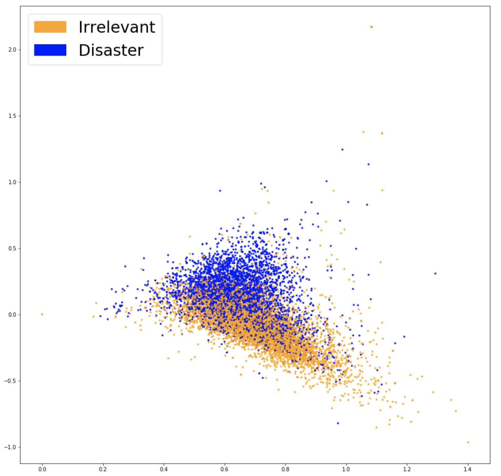 Visualizing Word2Vec embeddings