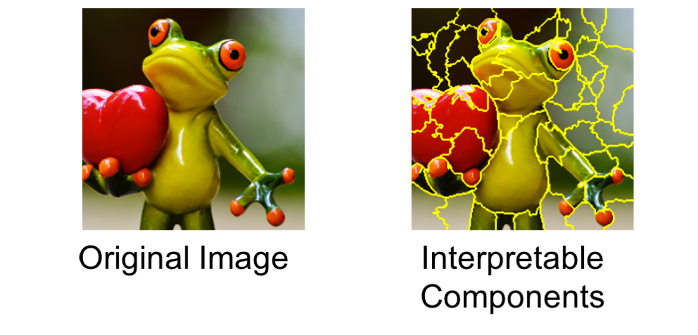Transforming an image into interpretable components