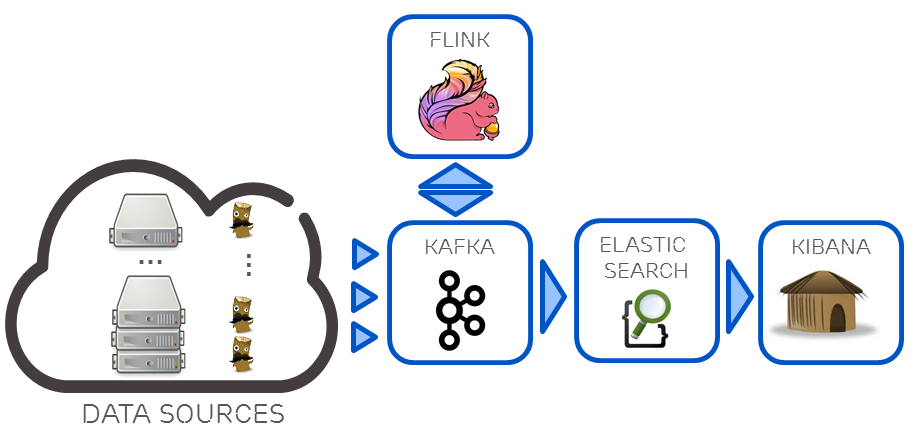 Kappa architecture reflected in a data pipeline