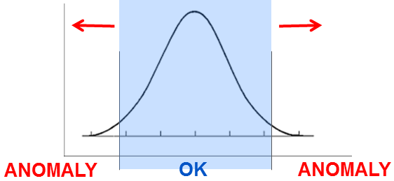 Micromodel with gaussian distribution