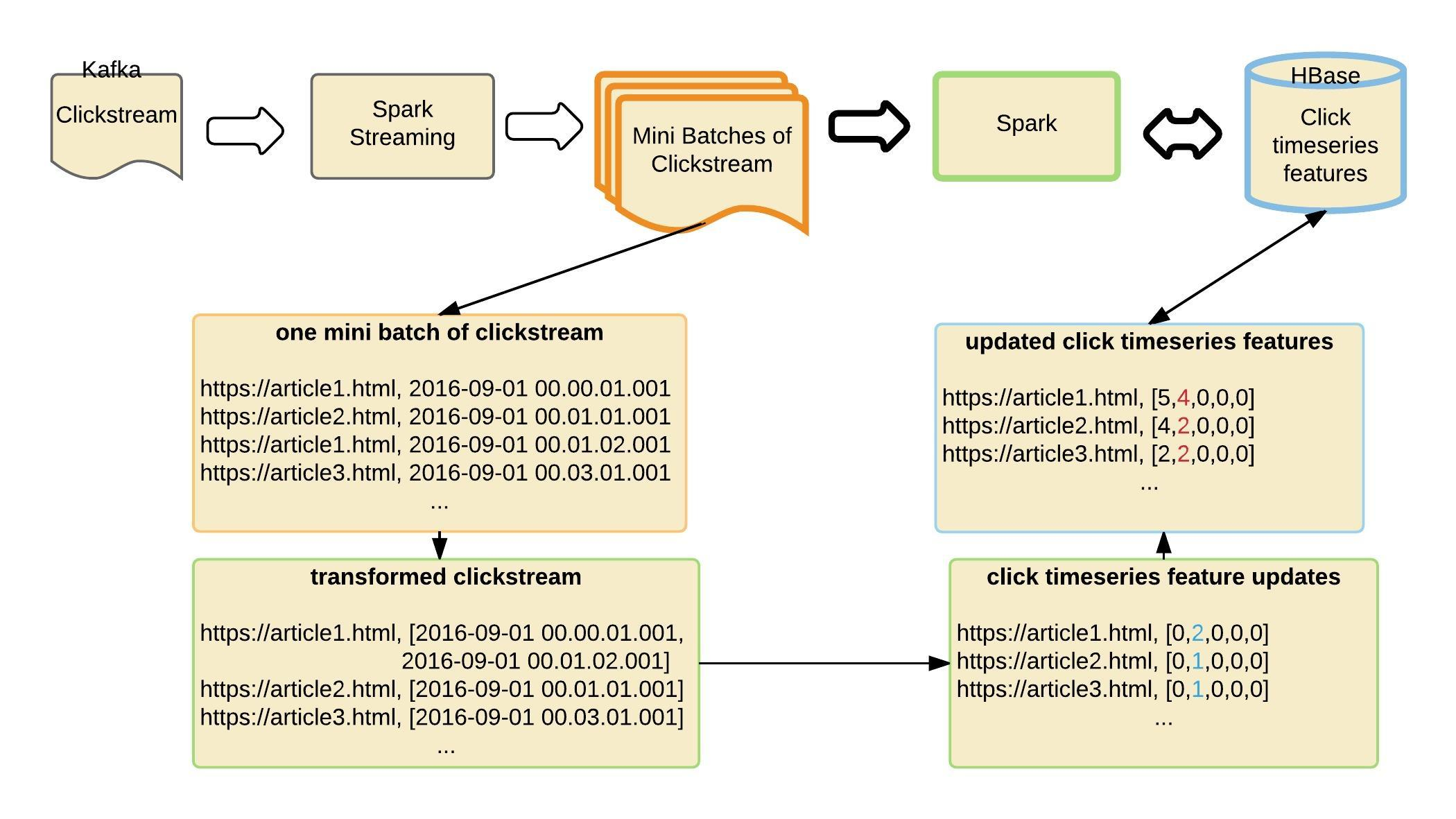 Clickstream processing