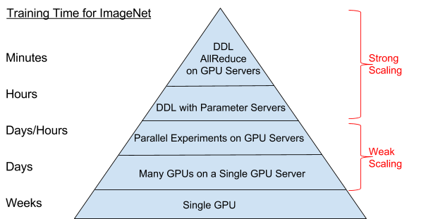 Deep learning hierarchy of scale for synchronous SGD