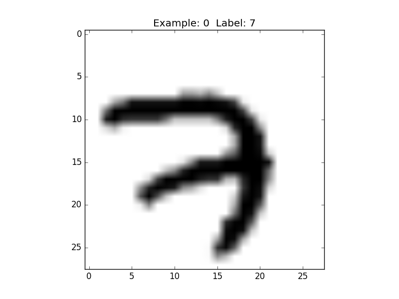 Not another MNIST tutorial with TensorFlow - O'Reilly Media