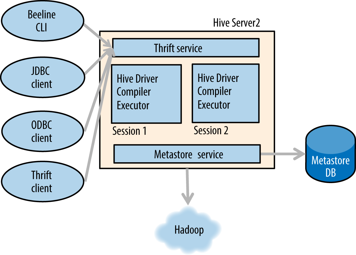 Shared nothing architectures: Giving Hadoop's data