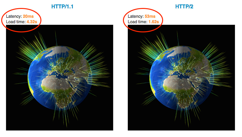 Will HTTP/2 make my site faster? - O'Reilly Media