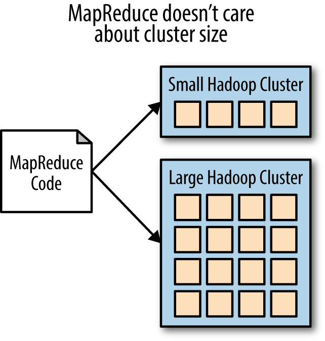 MapReduce code works the same and looks the same regardless of cluster size.