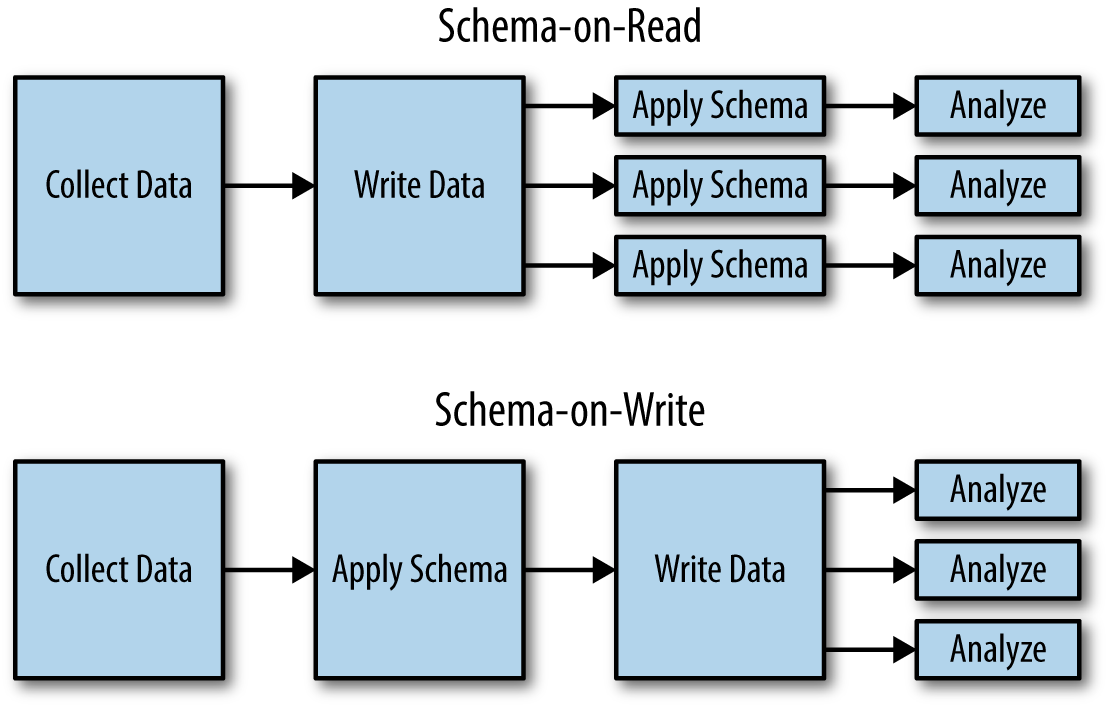 Schema-on-read differs from schema-on-write by writing data to the data store before interpreting the schema or transforming it in any way. The upside is the interpretation of the nature of data is pushed until later, but the downside is that it needs to be interpreted every time the data is analyzed.