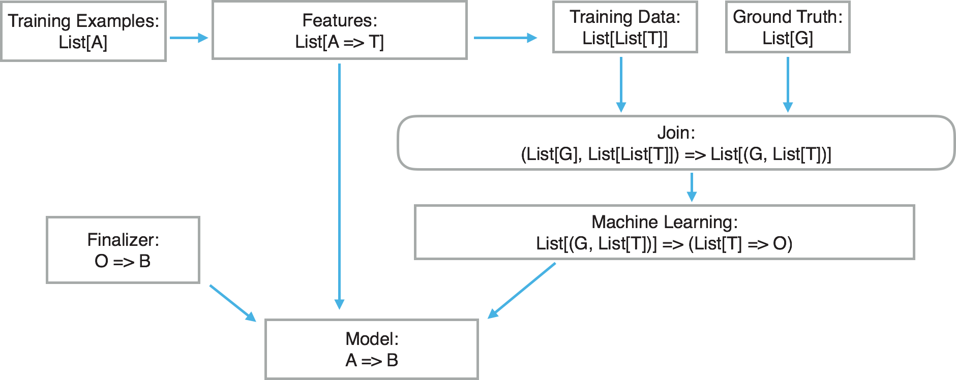 a supervised training architecture