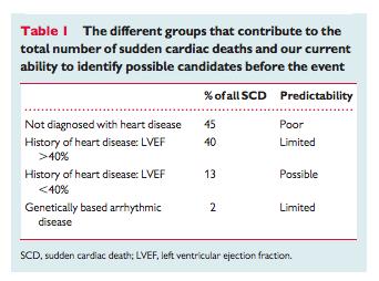 Sudden cardiac deaths, by group