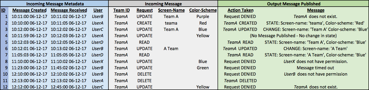 message-based interprocess communication pattern