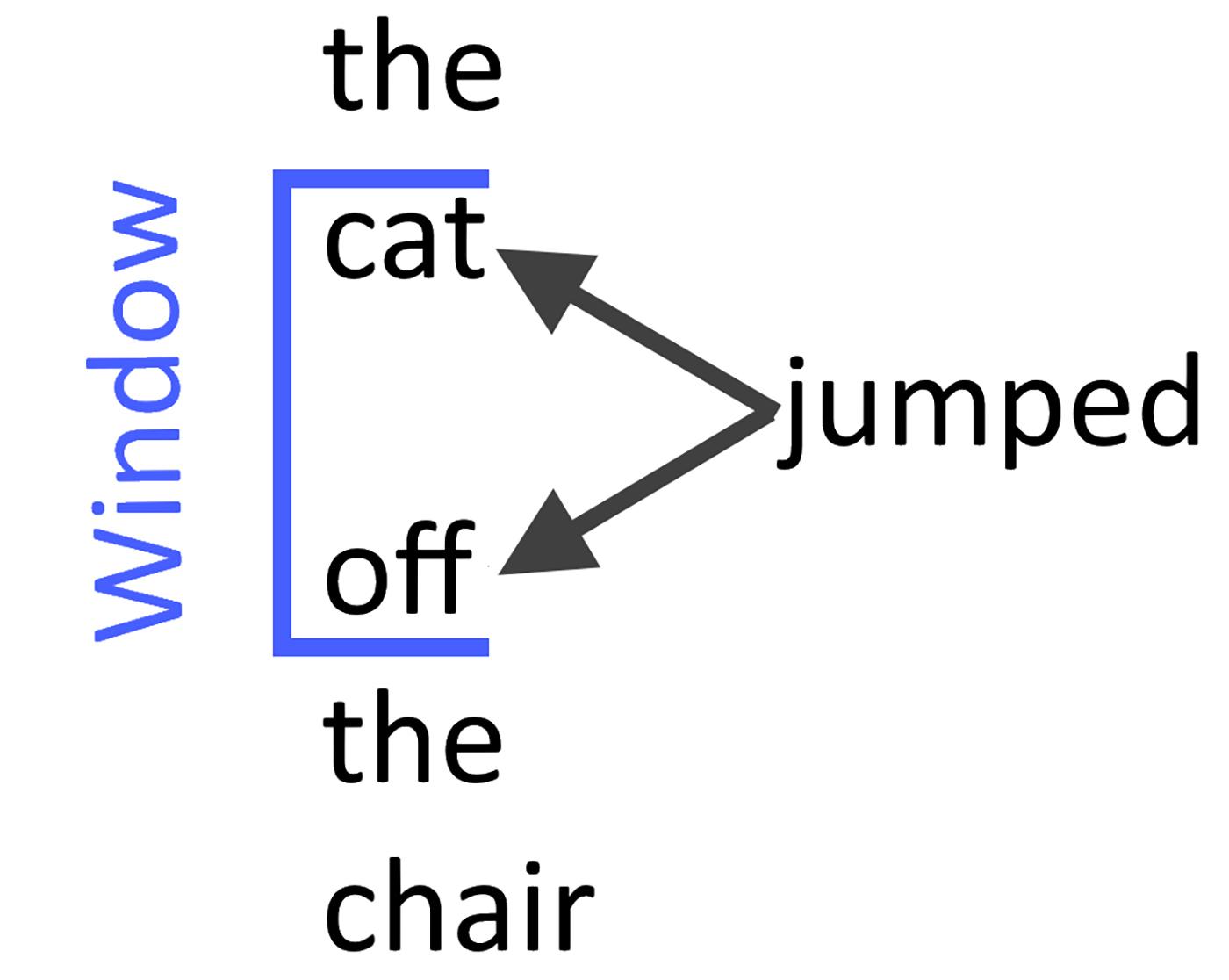 Predicting the context given a word