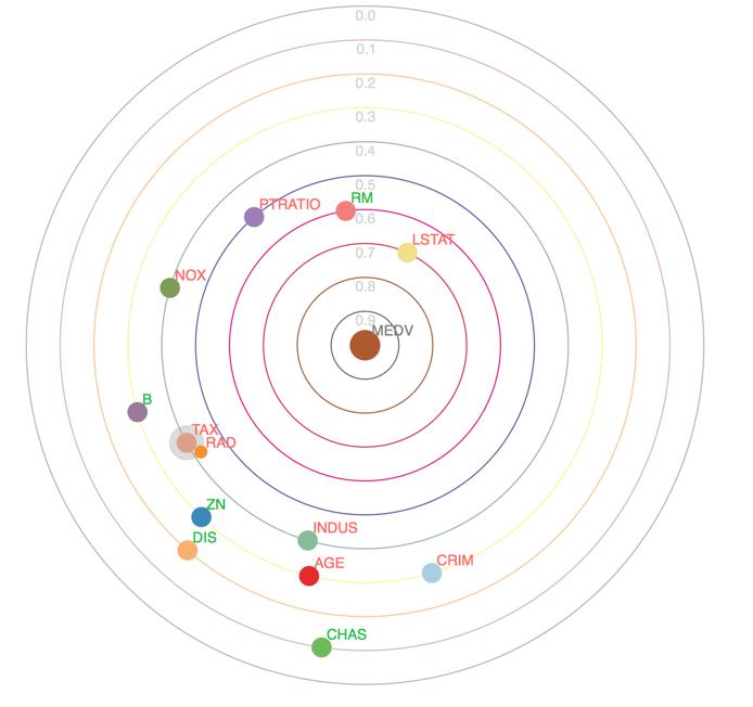 solar correlation