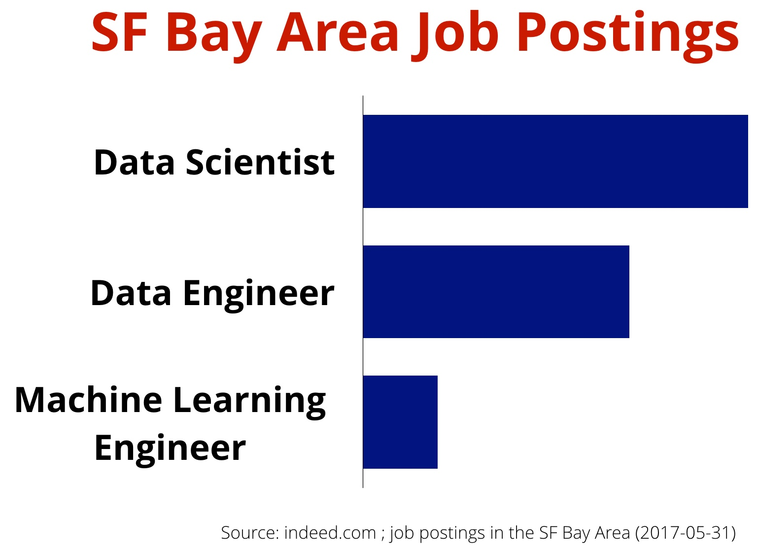 data science job postings