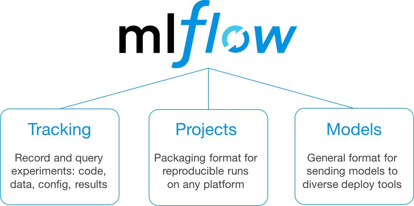 MLflow: A platform for managing the machine learning