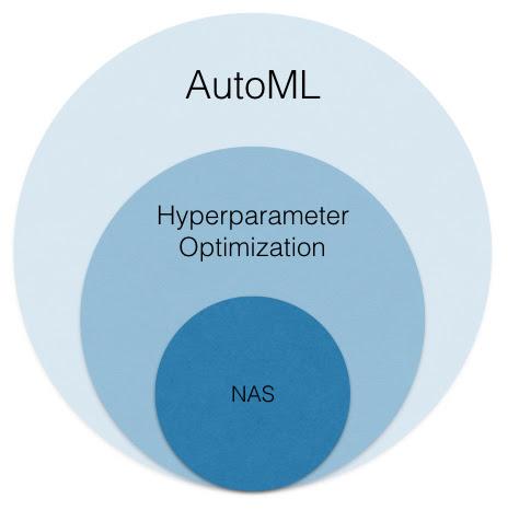 NAS, autoML, hyperparameter optimization