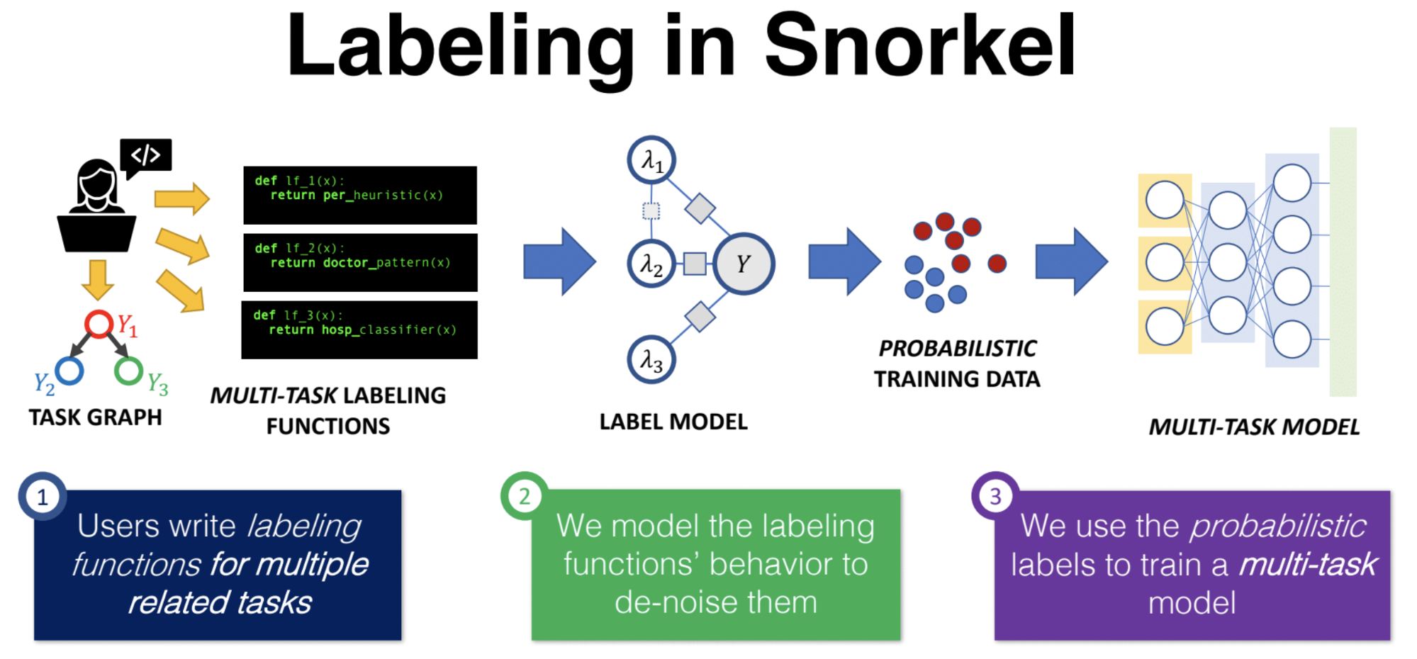 Snorkel pipeline for data labeling