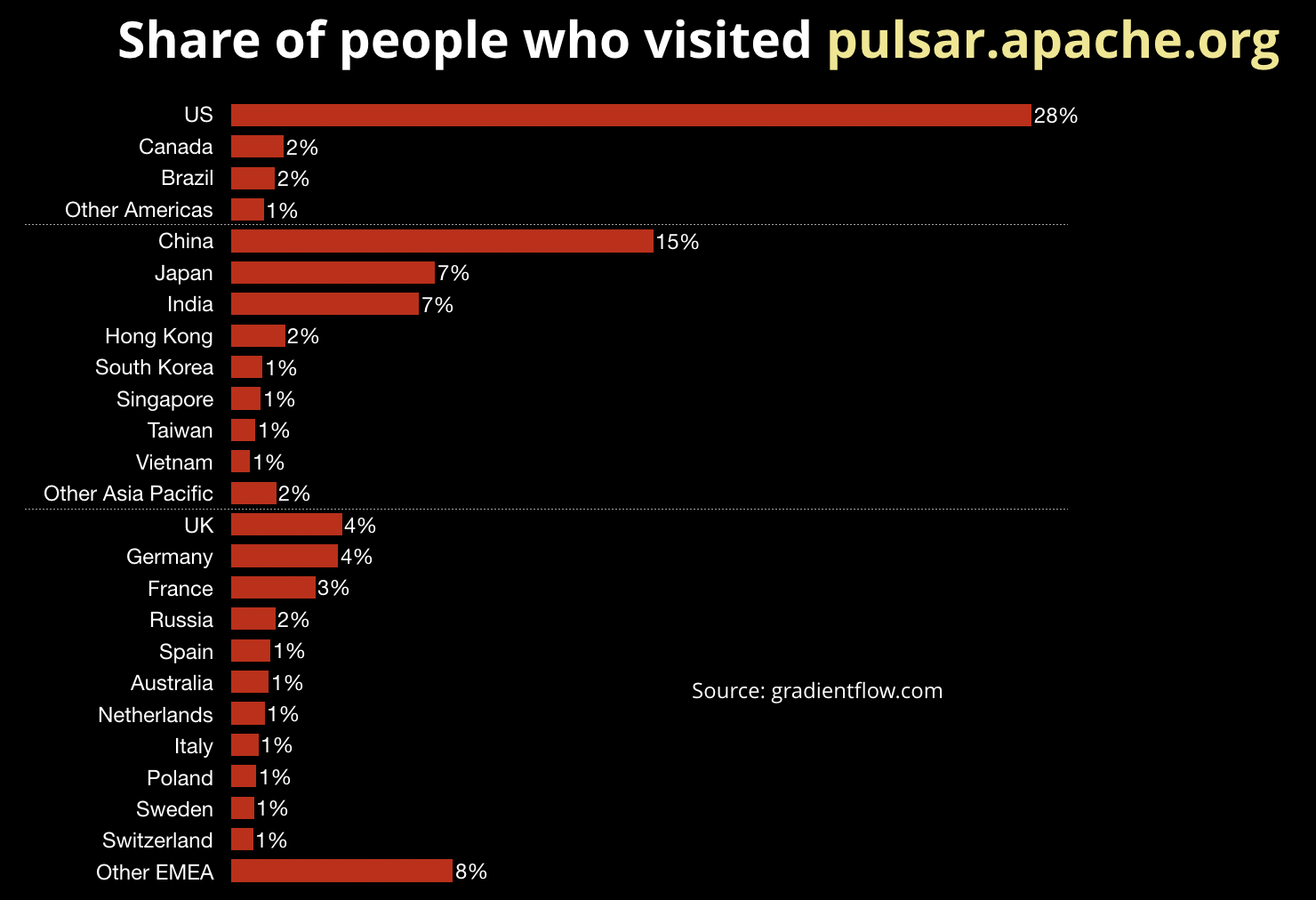 geo-demographic data of recent visitors to Pulsar homepage