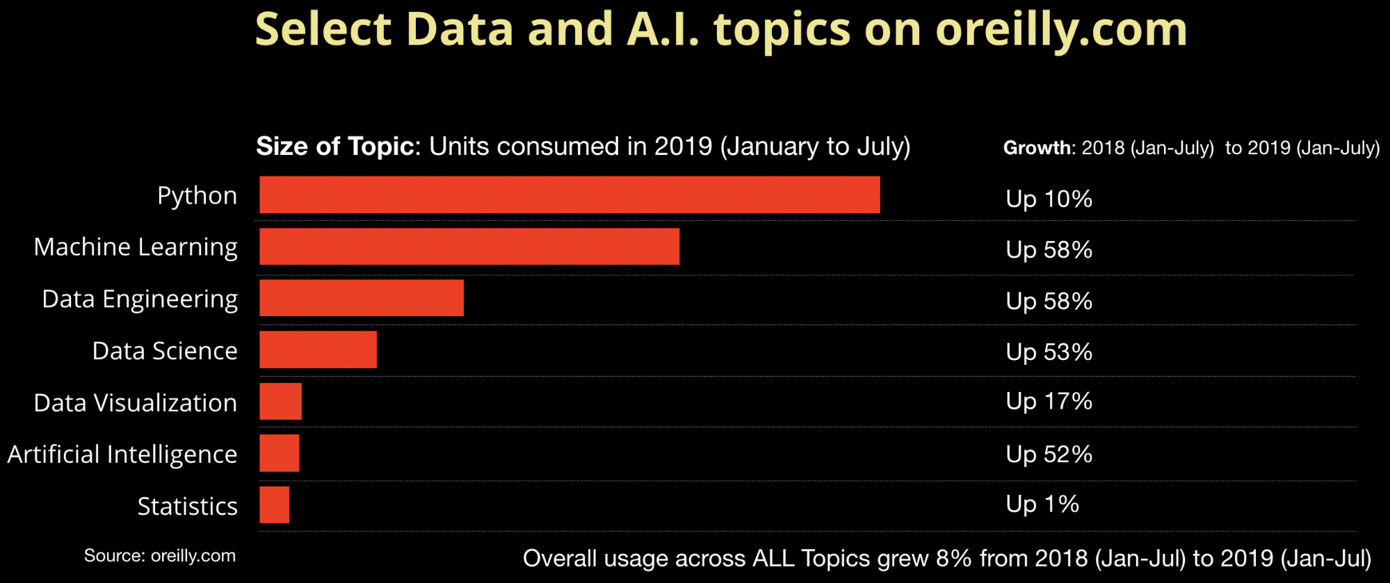 AI and Data topics on oreilly.com