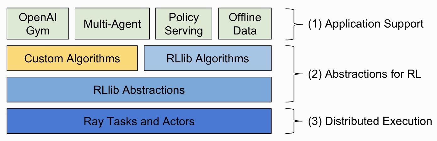 RLlib and reinforcement learning
