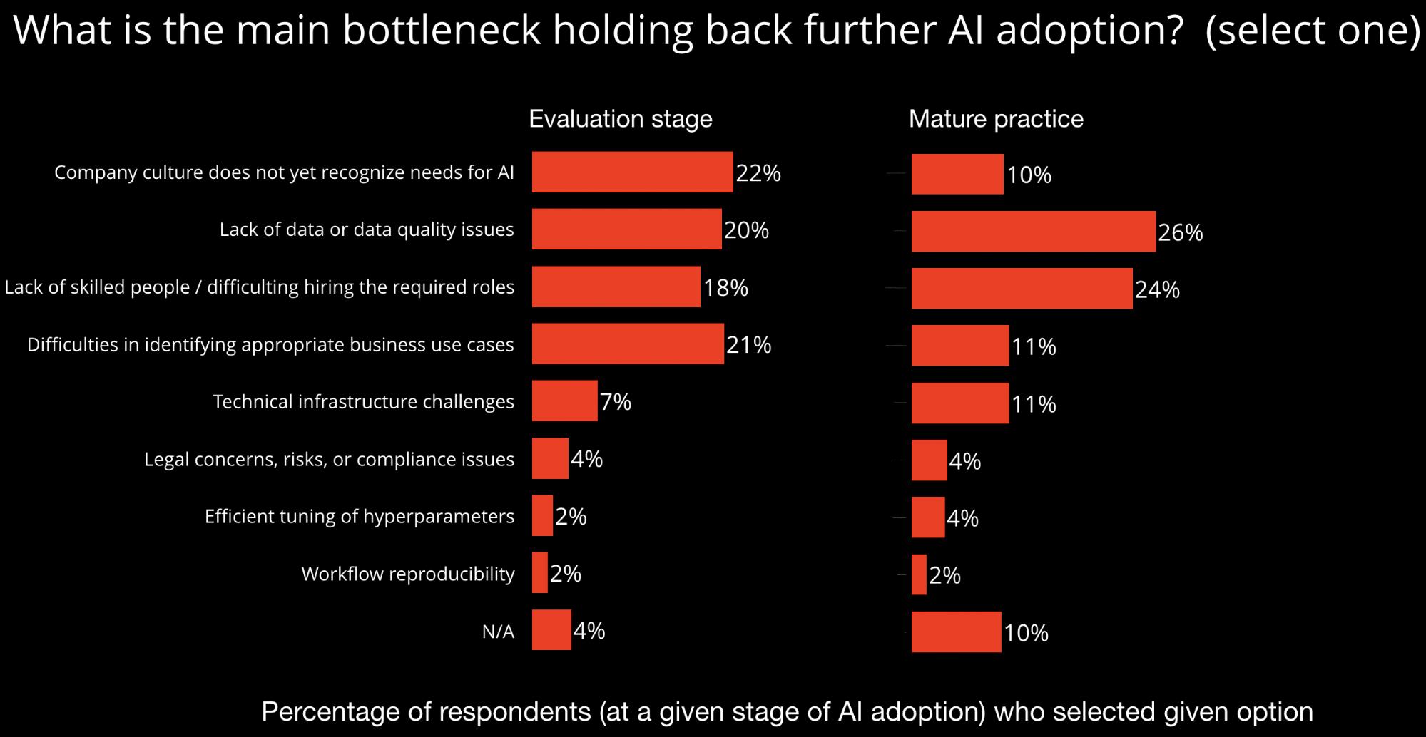 data bottleneck holding back further adoption of AI technologies