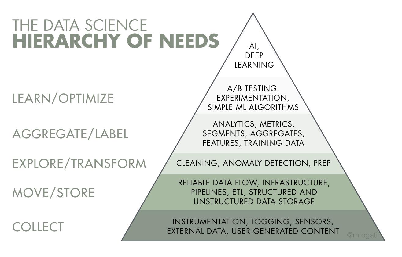 ai hierarchy
