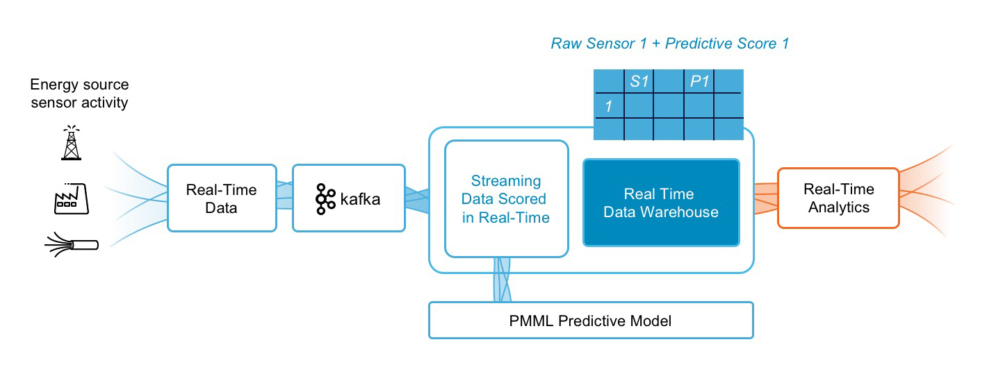 real-time sensor pipeline