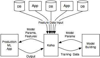 Apache Kafka and the four challenges of production machine