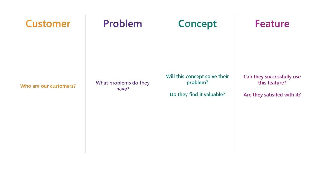 Hypothesis Progression Framework
