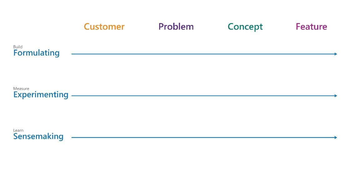 The Customer-Driven Cadence