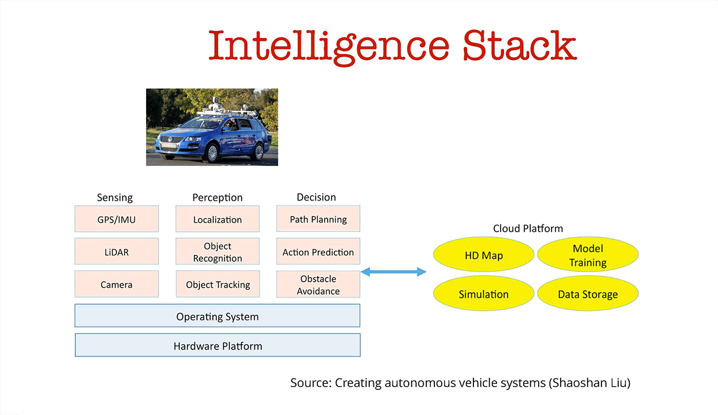 autonomous vehicles intelligence stack
