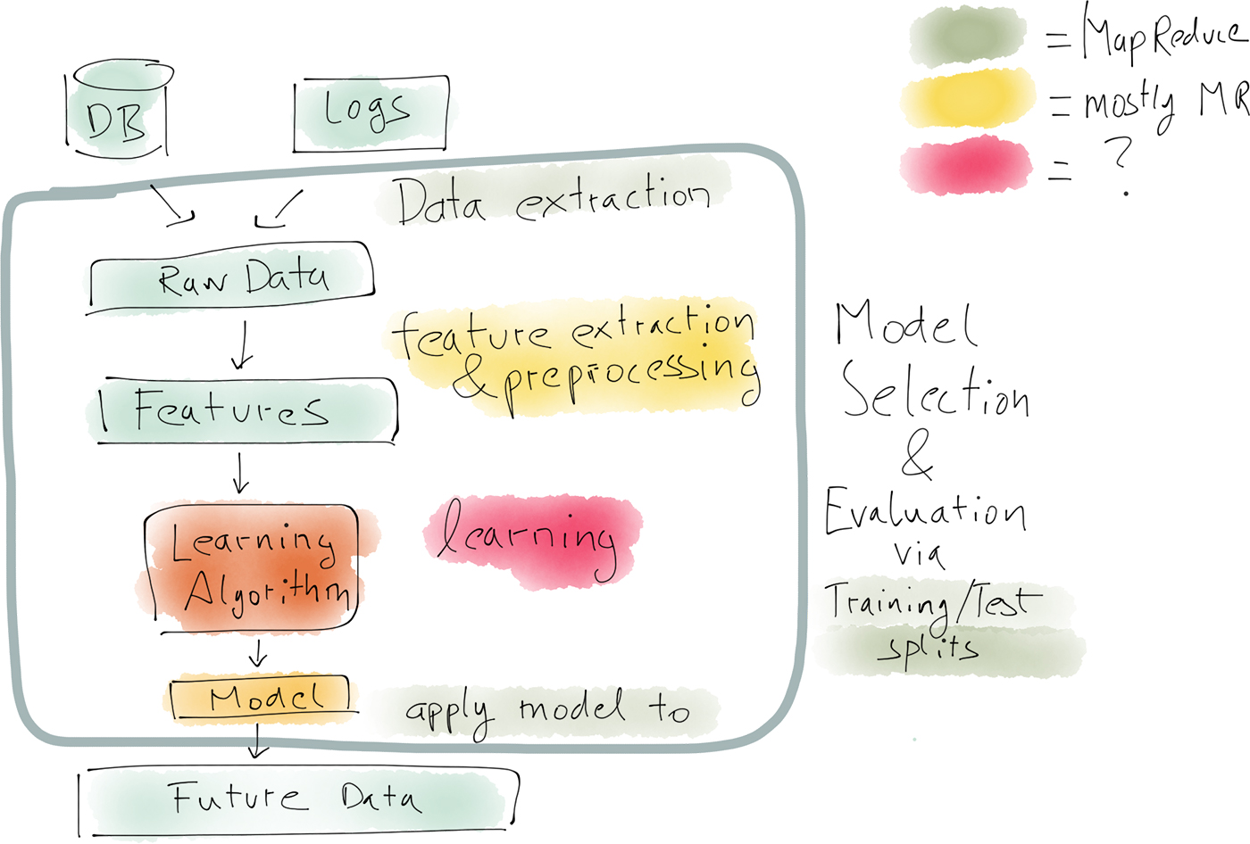 data science and back-end production systems